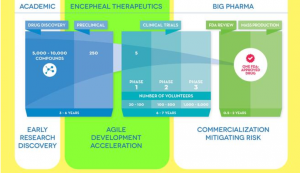 Bridging the Drug Development Gap