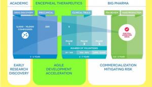 Bridging the Drug Development Gap